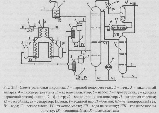 Схема установки пиролиза
