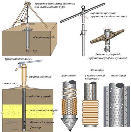 Схема устройства и ручного бурения абиссинского колодца