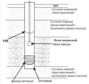 Схема устройства скважины для добычи песка