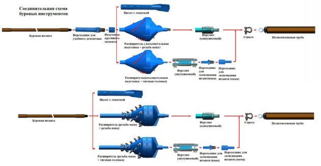 Соединительная схема буровых инструментов