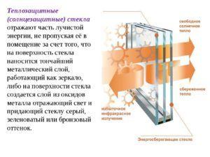 Солнцезащитное стекло