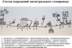 Состав сооружений магистрального газопровода
