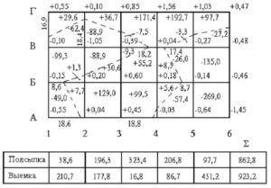 Составление картограммы земляных работ