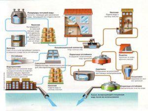 Современное водоснабжение города
