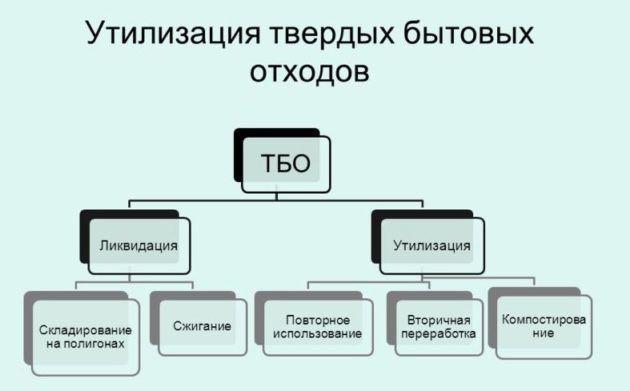 Способы утилизации ТБО