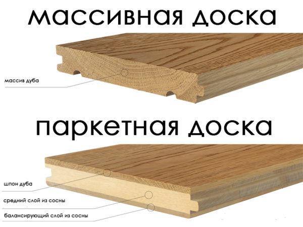 Сравнение массивной доски с паркетной