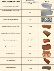 Сравнительная таблица кирпича
