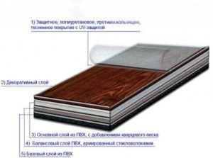 Строение кварц-виниловой плитки