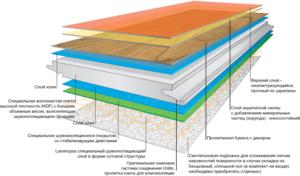Структура ламината по технологии Elesgo