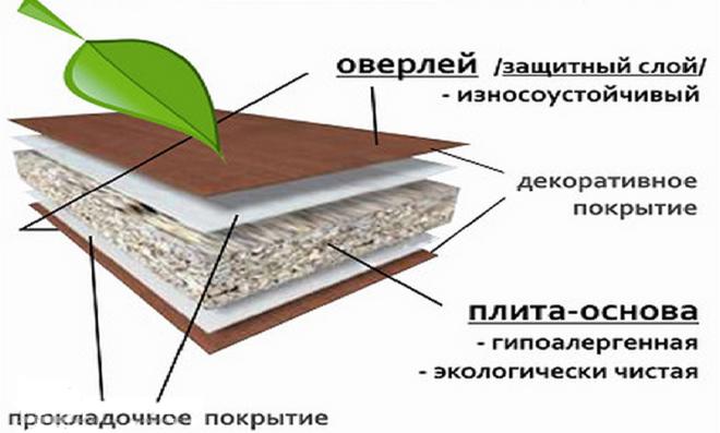 Структура ламинированной ДСП