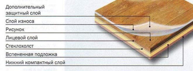 Структура многослойного линолеума