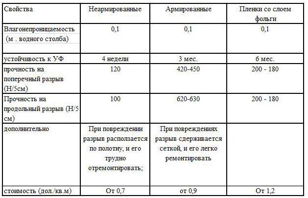 Сводная таблица свойств пароизоляционной пленки