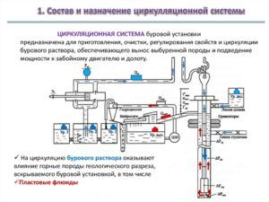 Циркуляционная система бурового раствора