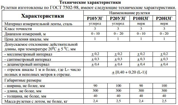 Технические характеристики рулетки