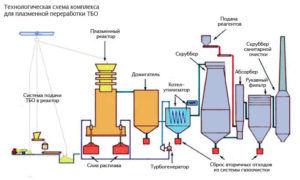 Технологическая схема комплекса для плазменной переработки ТБО