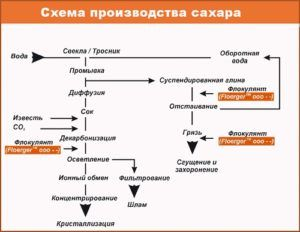 Технология производства сахара