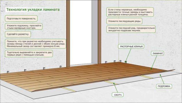 Технология укладки ламината палубным методом