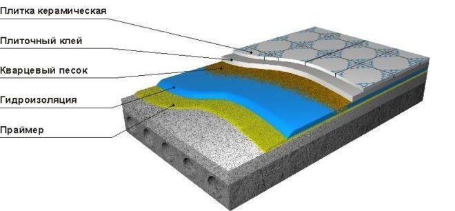 Схема укладки плитки на гидроизоляцию