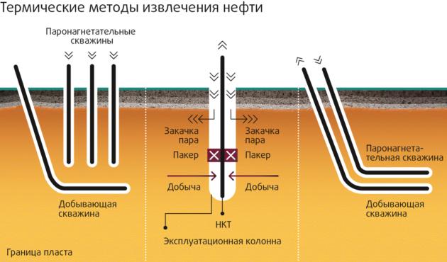 Термические методы извлечения нефти
