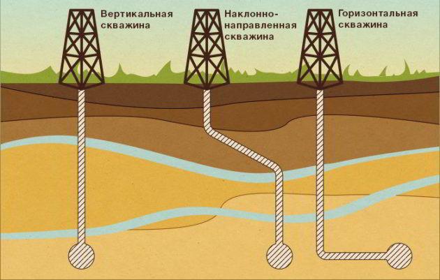 Способы бурения скважин для добычи природного газа