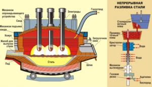 Устройство для плавки стали