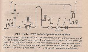 Устройство газопровода