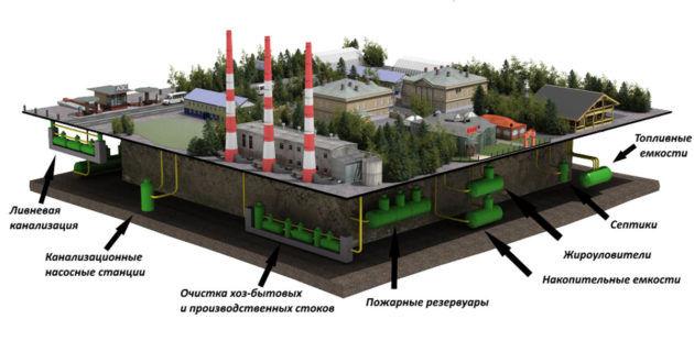 Устройство очистных сооружений населенного пункта