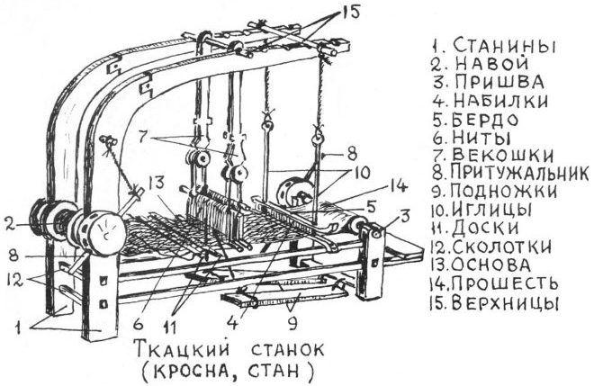 Устройство ручного ткацкого станка