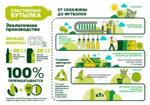 Утилизация пластиковой бутылки