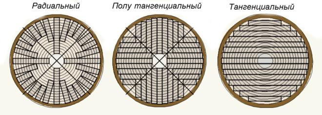 Варианты распиловки древесины