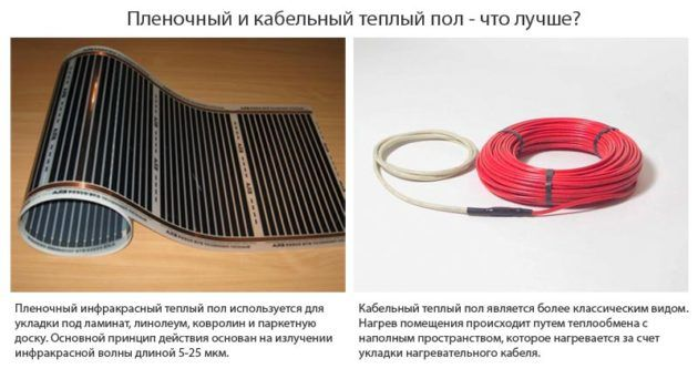 Виды электрических теплых полов