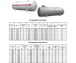 Ёмкости для хранения природного газа