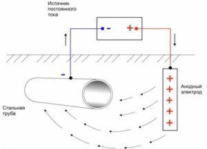 Схема анодной защиты трубопроводов