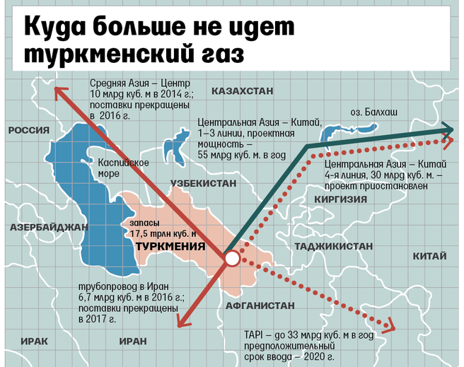 Добыча газа в туркменистане
