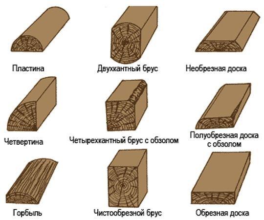 Виды обрезной доски