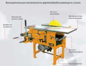 Функции деревообрабатывающего станка