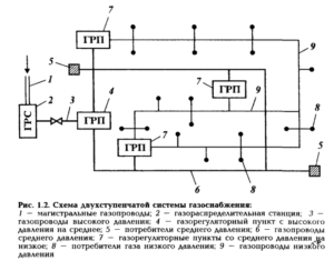 Схема газовой магистрали