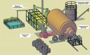 Схема пиролизной переработки шин