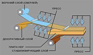 Схема производства ламината