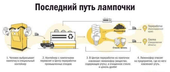 Cхема утилизации люминесцентных ламп