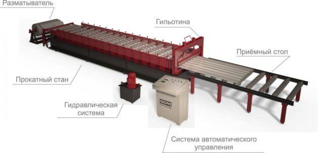 Полуавтоматическая линия по производству металлочерепицы