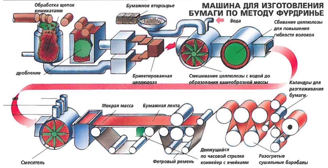 Этапы переработки макулатуры в бумагу раменское прием макулатуры