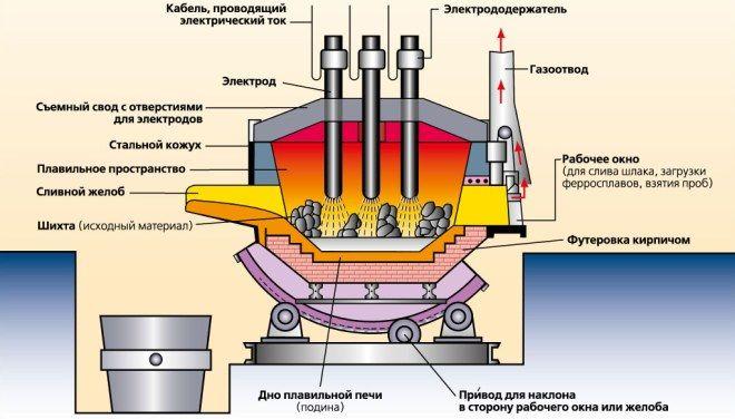 Электротермический метод получения стали