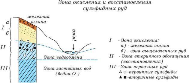 Этапы обогащения сульфидных соединений
