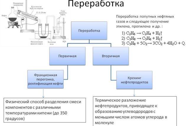 Фракционный способ переработки попутного нефтяного газа