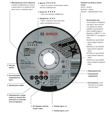 Характеристики кругов Bosch на лицевой части диска