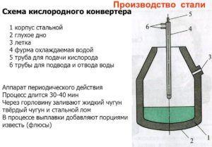 Кислородный конвертер