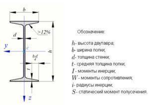 Конструкция двутавра