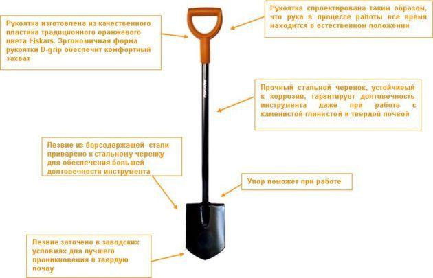 Лопата для траншей