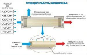 Мембранная очистка попутного нефтяного газа